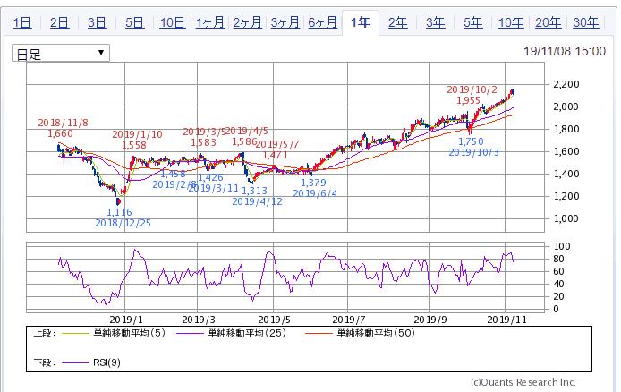 SBI証券より サムティ チャート