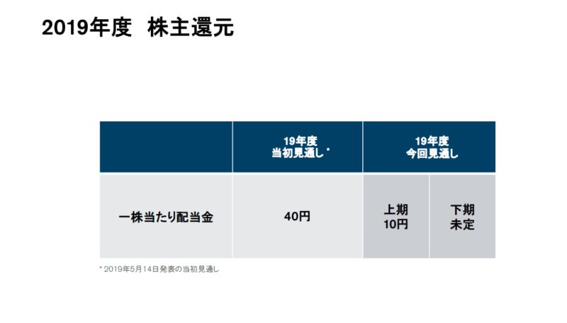 日産自動車 2020年3月期 2Q決算 株主還元