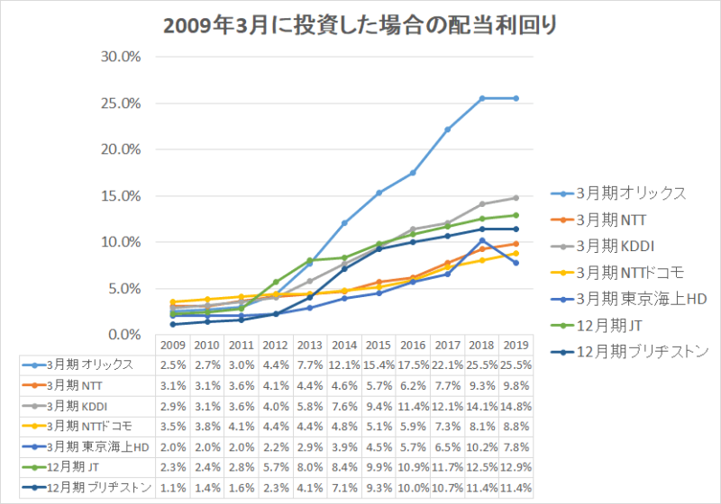 配当金 増配率過去のシミュレーション