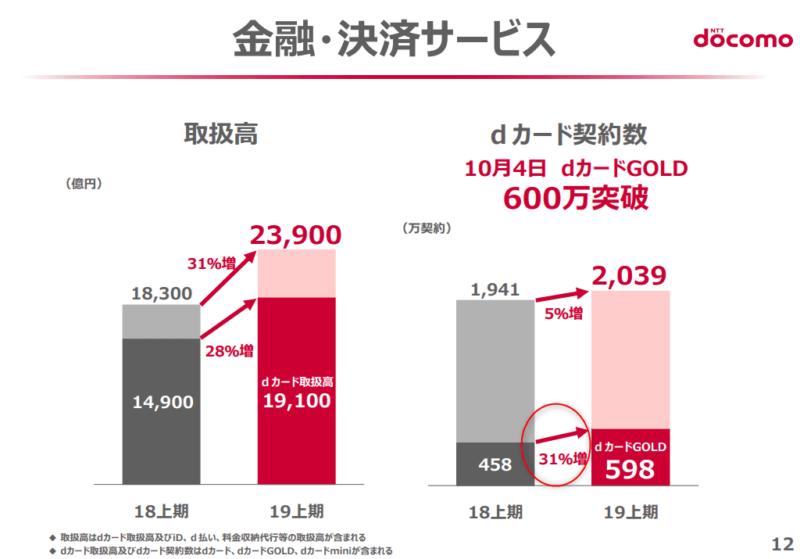 NTTドコモ 20年3月期2Q 金融