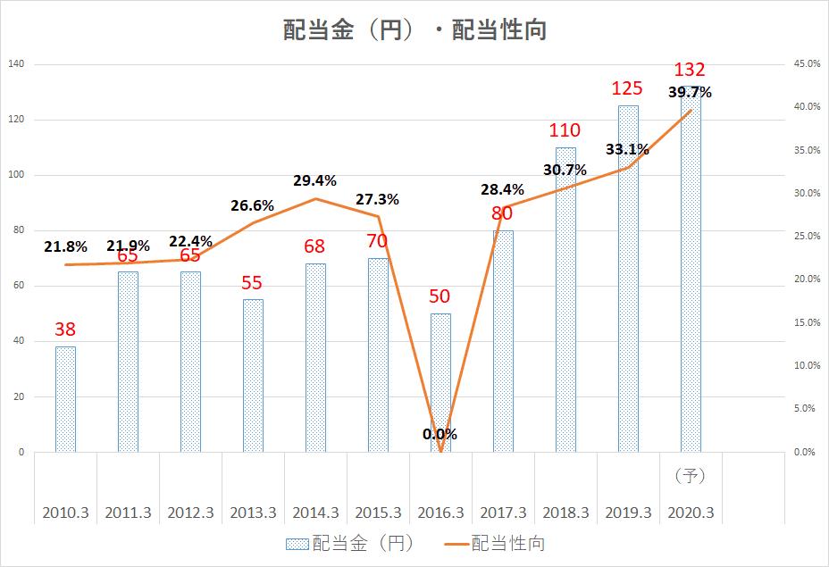 三菱商事 株価 配当