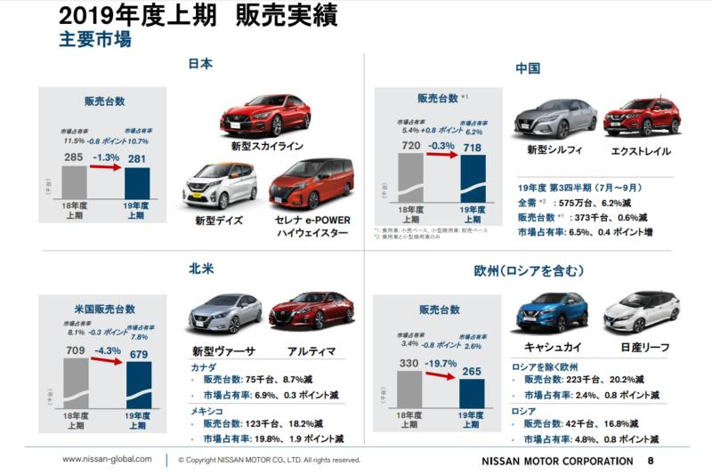 日産自動車 2020年3月期 2Q決算 販売台数 国別