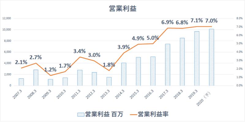 MCJ 営業利益率