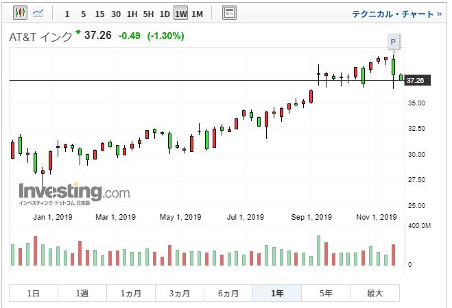 AT&T 株価チャート