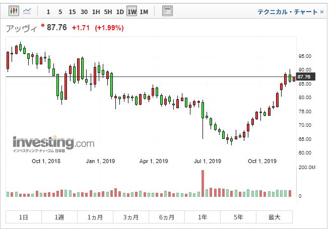 ABBV 株価チャート