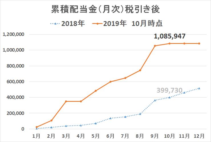 受取配当金 2019年10月 年間配当金推移