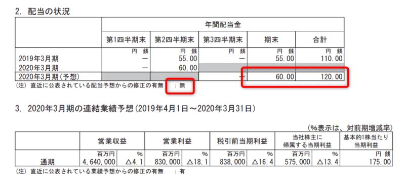 NTTドコモ 20年3月期2Q 配当金