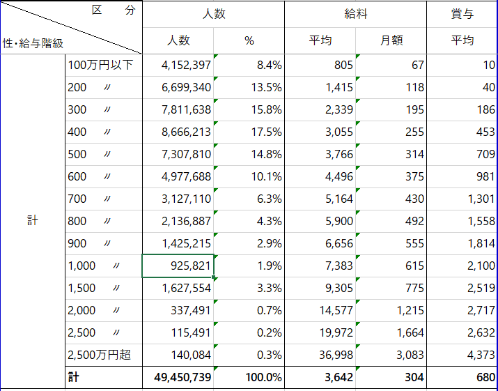 統計 民間給与実態統計調査(男女)平成29年