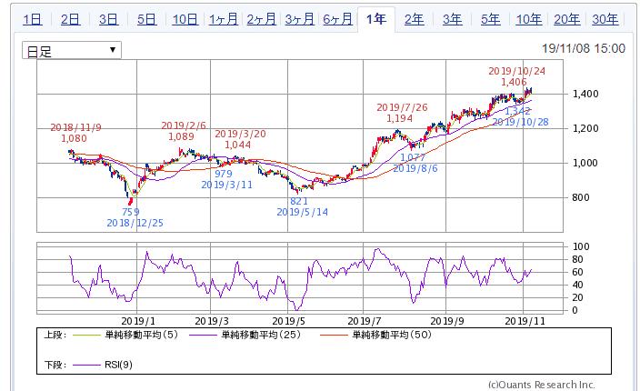 SBI証券 トーセイ チャート