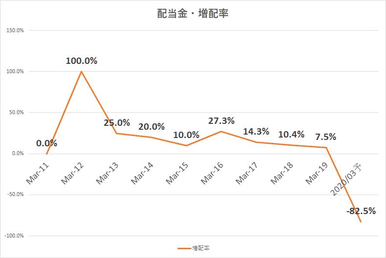 日産自動車 2020年3月期 2Q決算 配当金 増配率