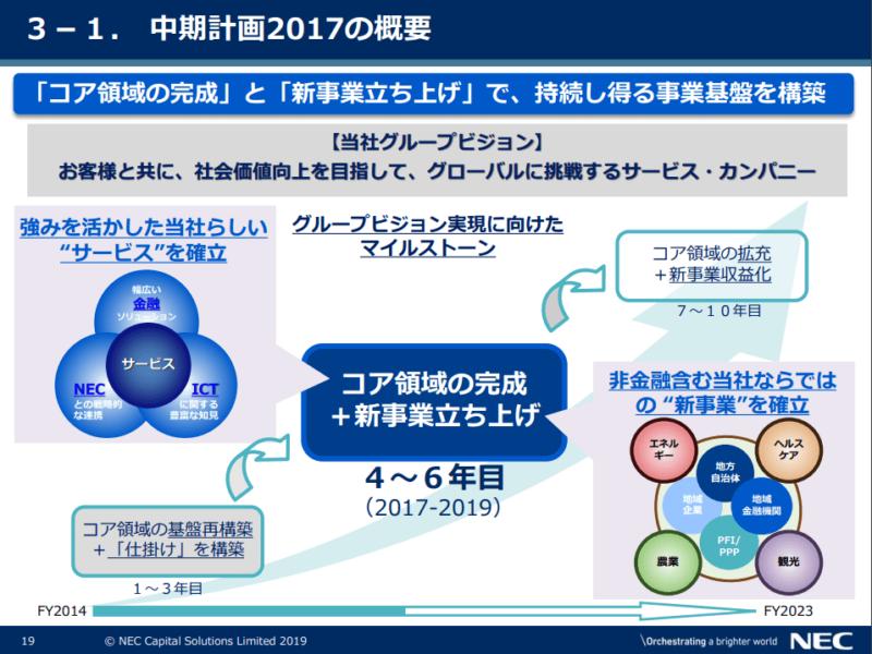 NECキャピタル 中期経営計画 2019年2Q決算説明資料より