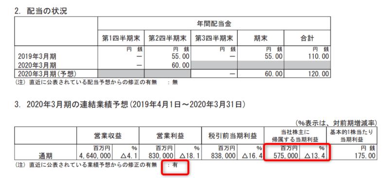 NTTドコモ 20年3月期2Q 通期