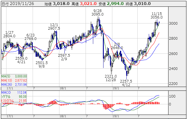NTTドコモ 株価チャート かぶたんより