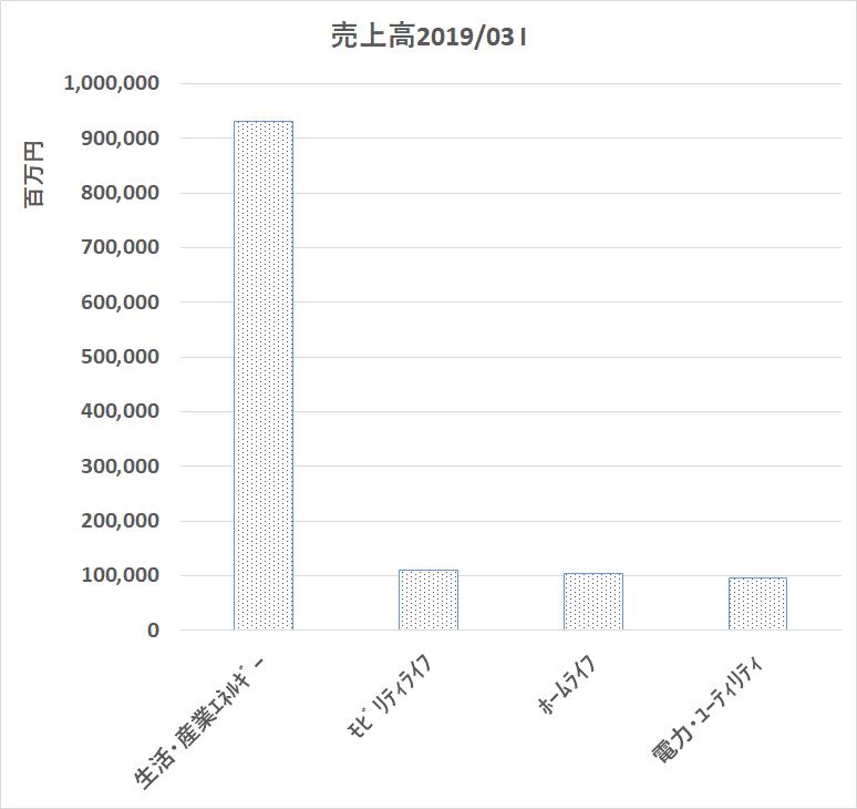 8133 伊藤忠エネクス 売上高構成比
