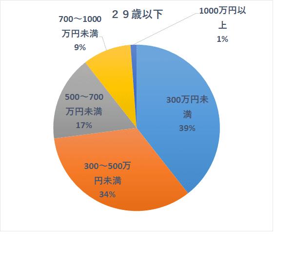 国民生活基礎調査H30 20歳代