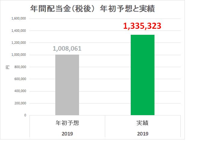 2019年12月 年間配当金 予想と実績