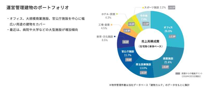 日本管財 管理物件2 日本管財HPより