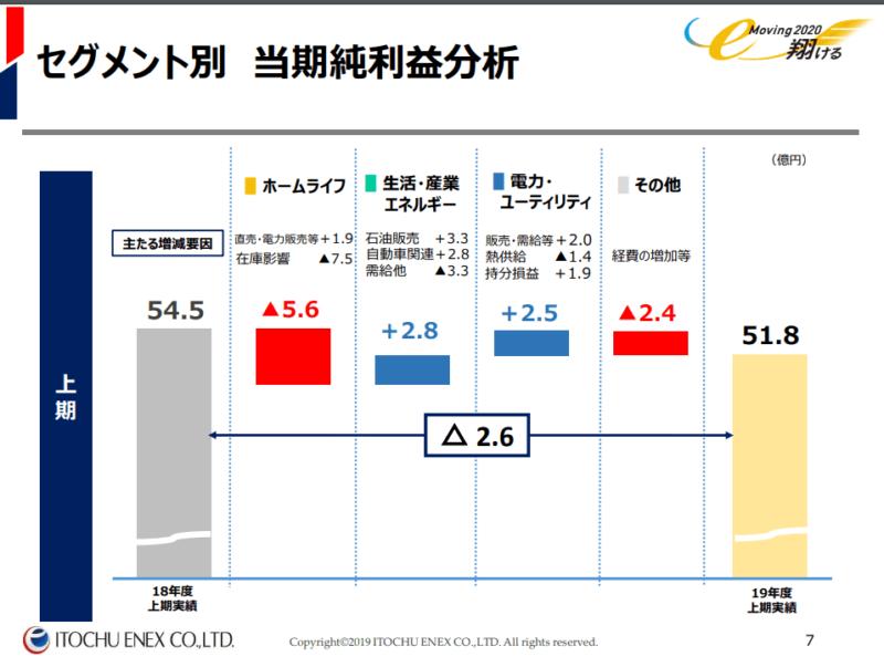 8133 伊藤忠エネクス 2019年度2Qより 上期利益