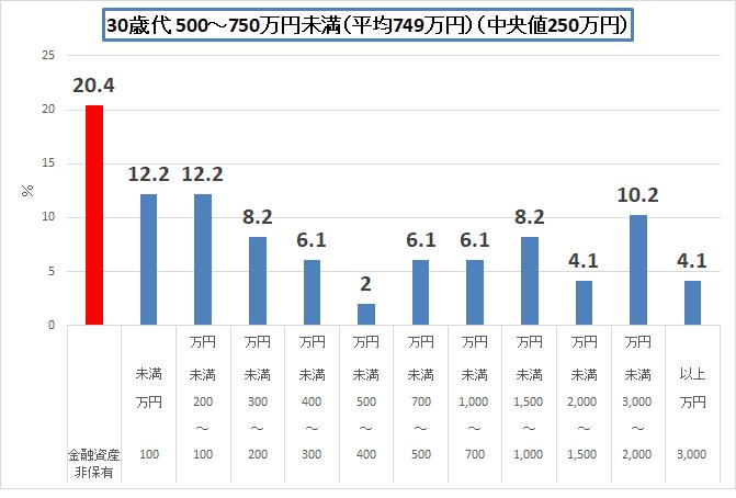 金融広報中央委員会 H30 30歳代500-700単身世帯