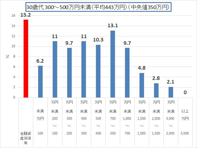 金融広報中央委員会 H30 30歳代300-500