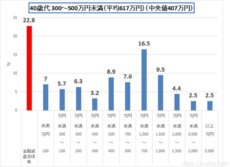 統計 H30金融広報中央委員会 40歳代 二人以上の世帯(300-500)
