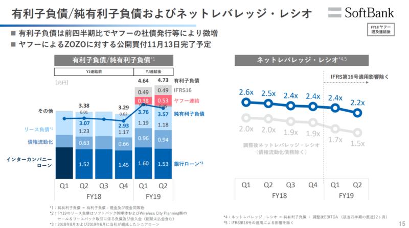 ソフトバンク 2020年3月期2Q 有利子負債
