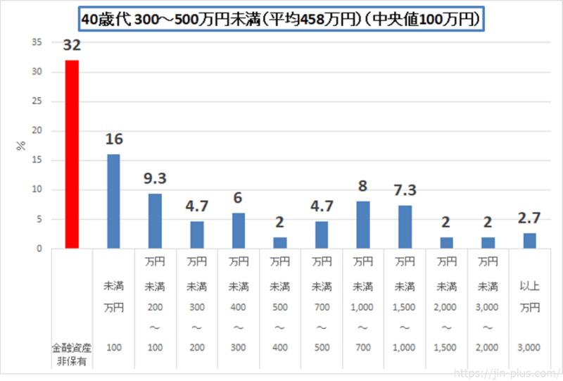 統計 H30金融広報中央委員会 40歳代 単身世帯(300-500)