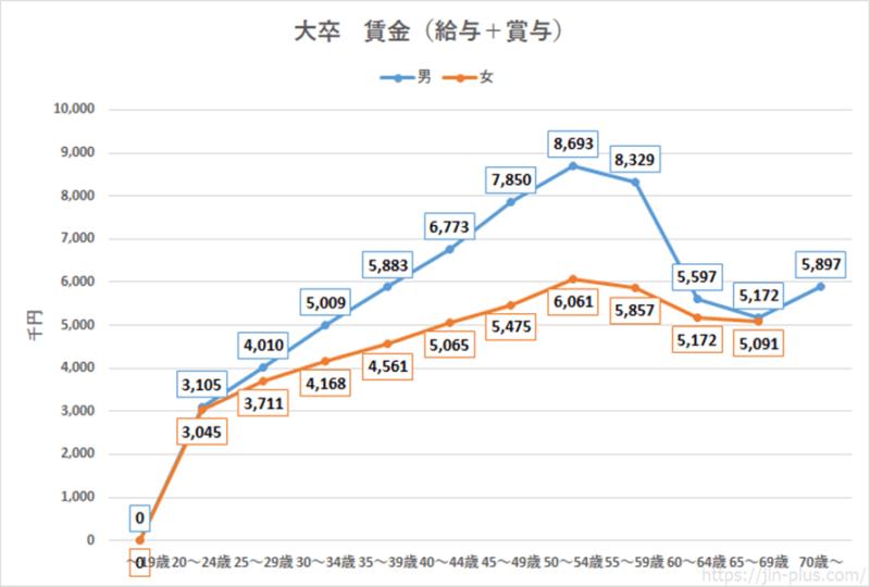 統計 H30賃金構造基本統計調査