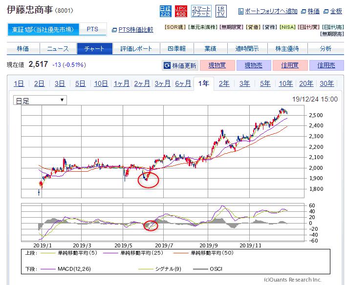 8001 伊藤忠商事 SBI証券より
