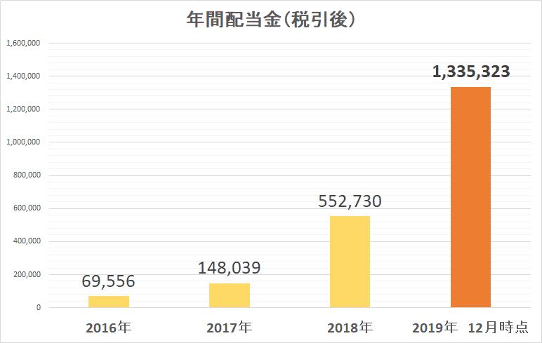 2019年12月 年間配当金