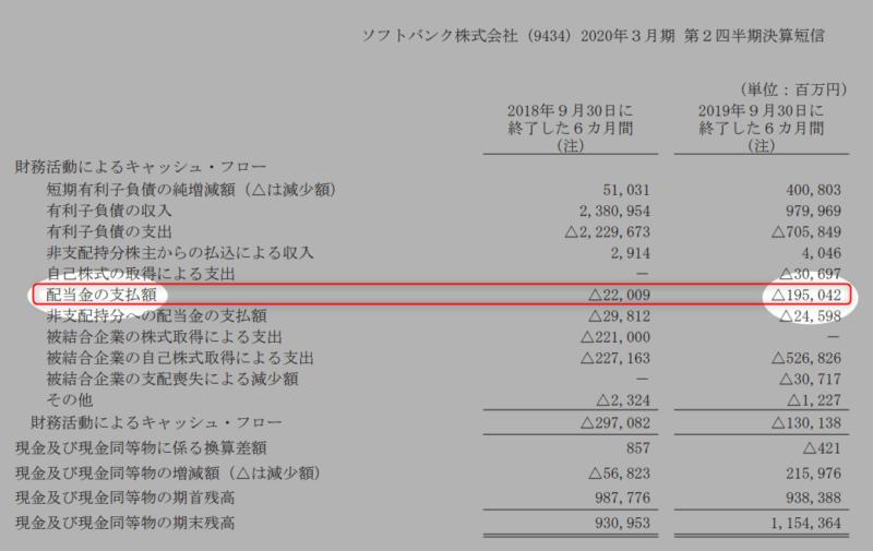 ソフトバンク 2020年3月期2Q 配当金の支払い額