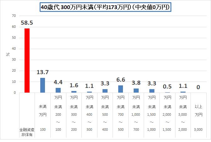 統計 H30金融広報中央委員会 40歳代 単身世帯(300)