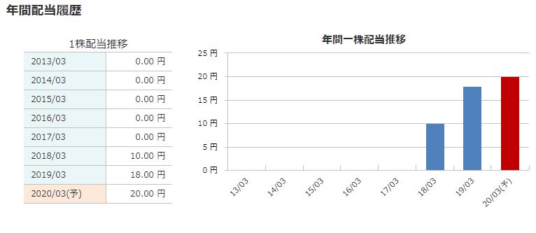 8893 新日本建物 配当 マネックス証券より
