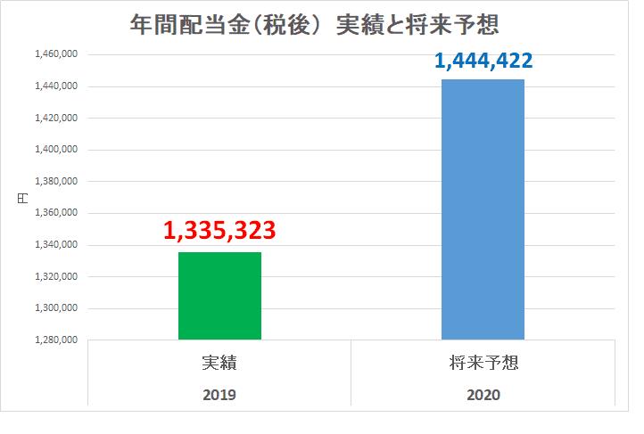 2019年12月 年間配当金 予想と実績2020