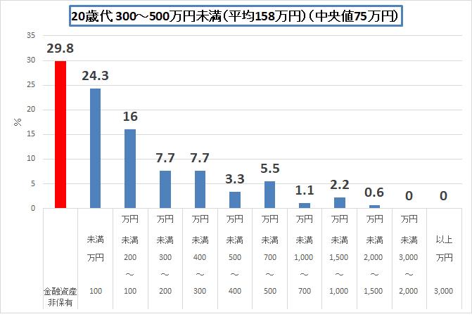 金融広報中央委員会 H30 20歳代300-500