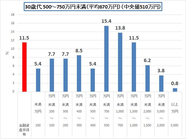 金融広報中央委員会 H30 30歳代500-700
