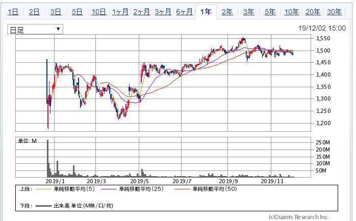 ソフトバンク 1年チャート SBI証券より