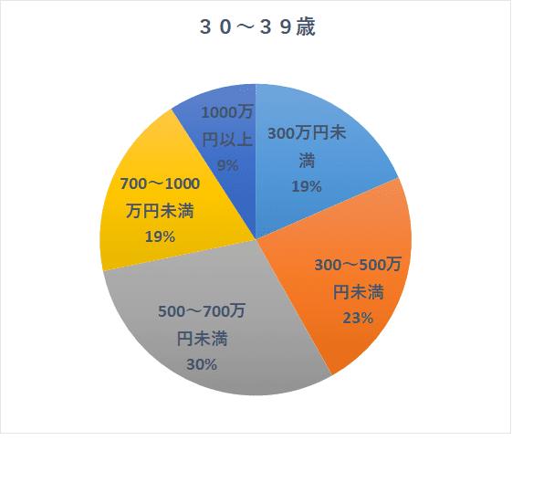 国民生活基礎調査H30 30歳代
