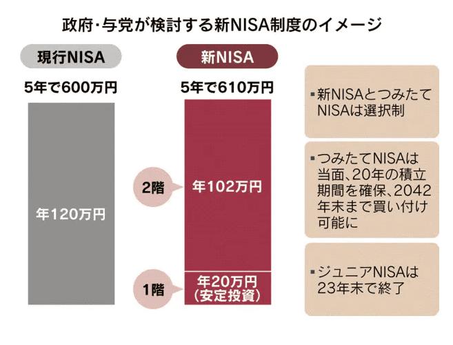 新NISA 日本経済新聞より