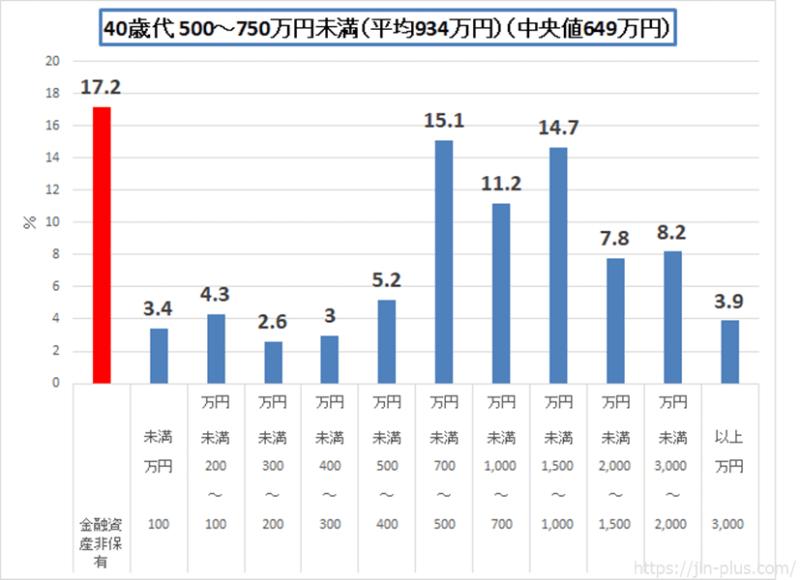 統計 H30金融広報中央委員会 40歳代 二人以上の世帯(500-750)