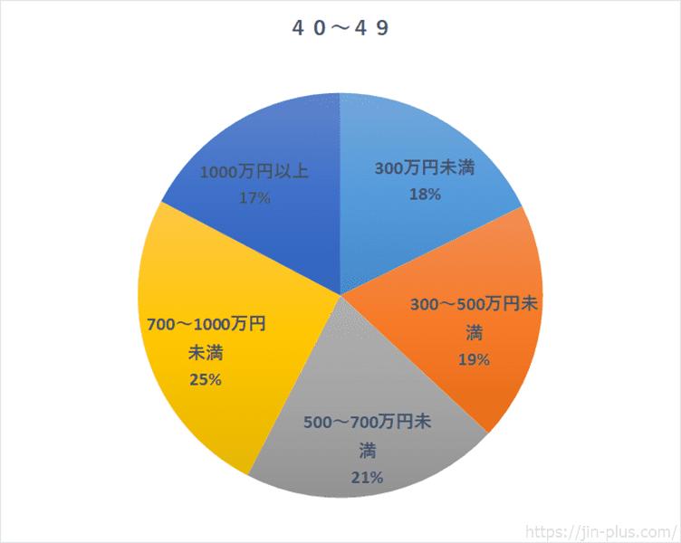 統計 国民生活基礎調査H30 40歳の収入