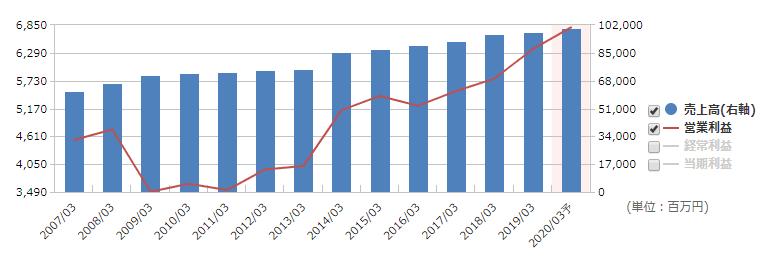 日本管財 売上推移マネックス証券より