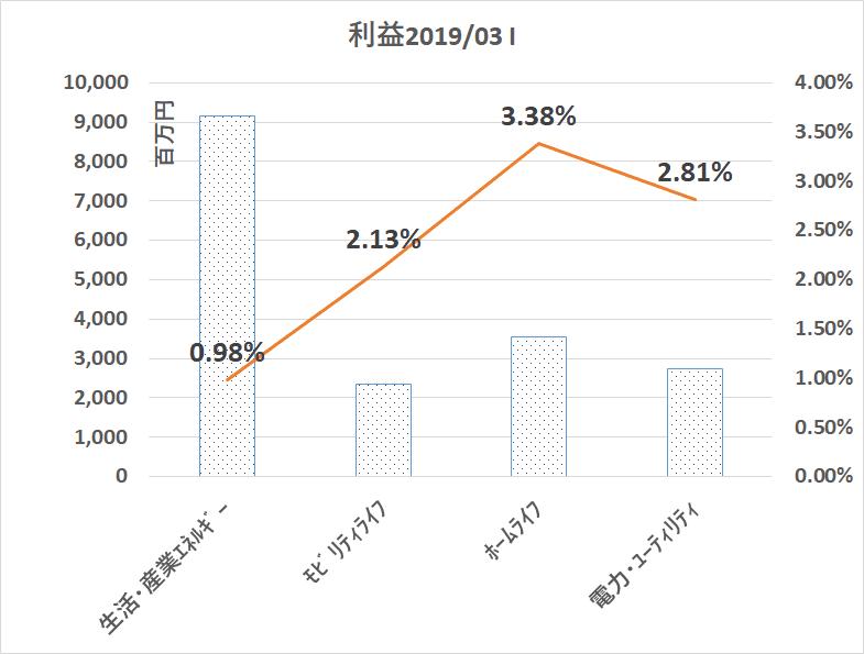8133 伊藤忠エネクス 営業利益構成比