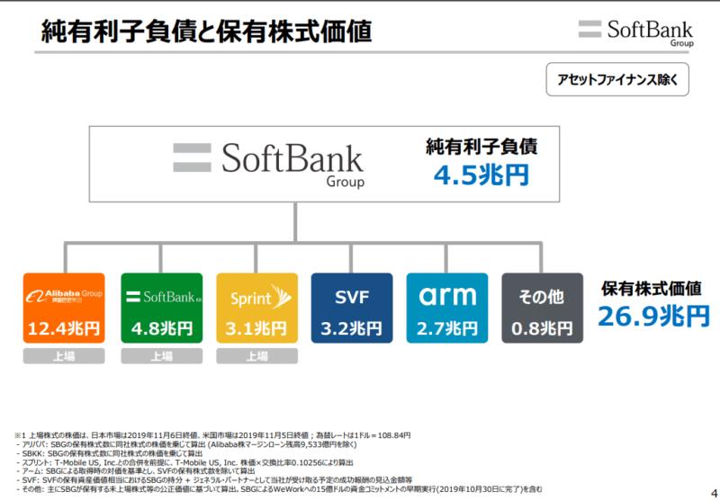 ソフトバンクグループ 20年3月期2Q決算説明資料より 負債