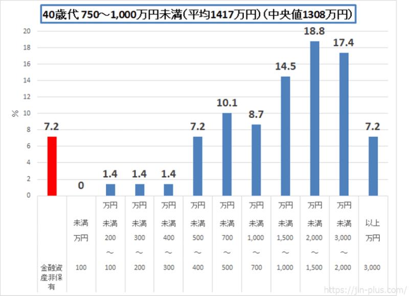統計 H30金融広報中央委員会 40歳代 二人以上の世帯(750-1000)