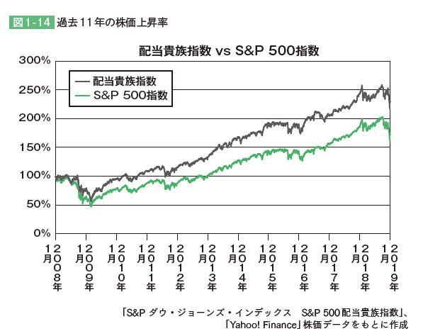 配当貴族指数 S&P500 バリュー投資家のための「米国株」データ分析