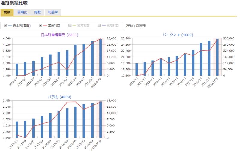 2353 日本駐車場開発 通期業績 マネックス証券より