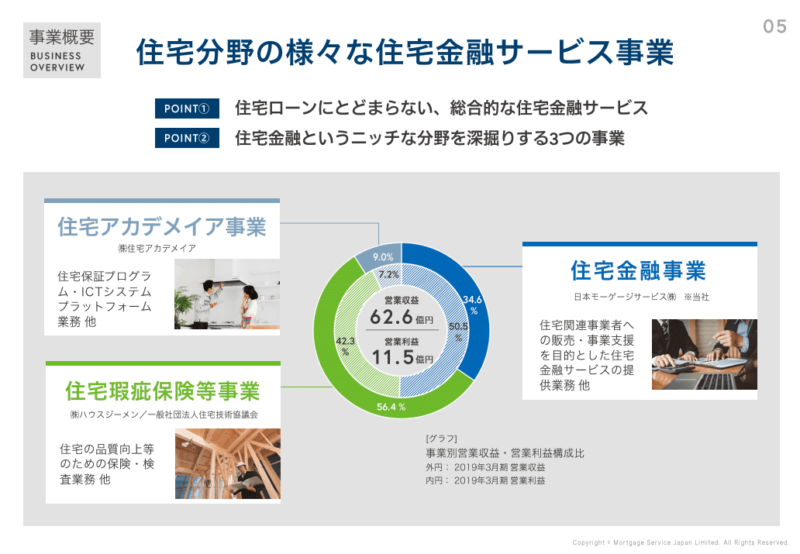 7192 日本モーゲージ 事業 個人事業説明会(2019年12月)資料より