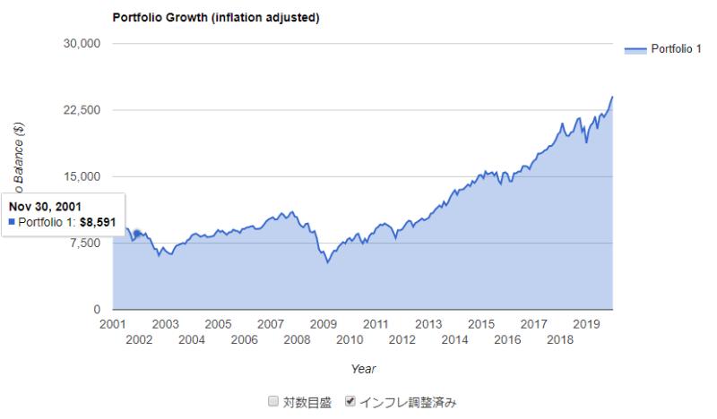 S&P500 年率6%