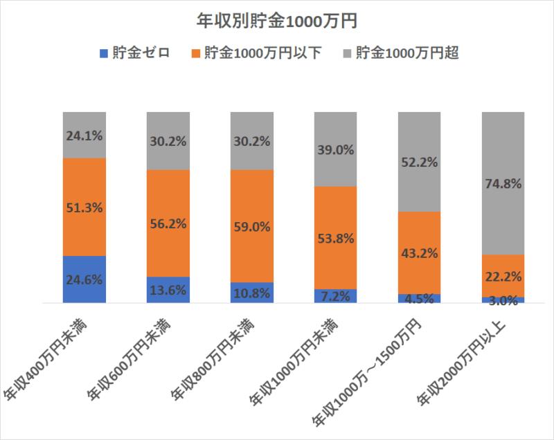 統計 H28国民生活基礎調査 貯金1000万円超え 年収別
